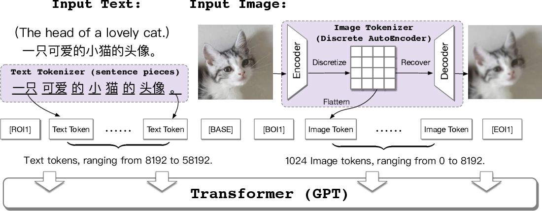 Figure 3 for CogView: Mastering Text-to-Image Generation via Transformers
