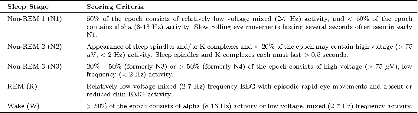 Figure 1 for Automatic Sleep Stage Scoring with Single-Channel EEG Using Convolutional Neural Networks