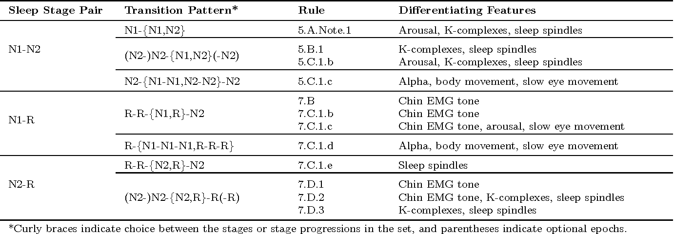 Figure 3 for Automatic Sleep Stage Scoring with Single-Channel EEG Using Convolutional Neural Networks