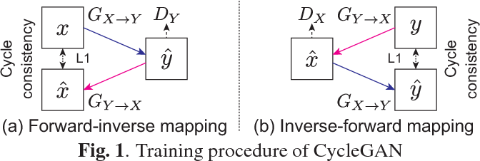 Figure 1 for Parallel-Data-Free Voice Conversion Using Cycle-Consistent Adversarial Networks