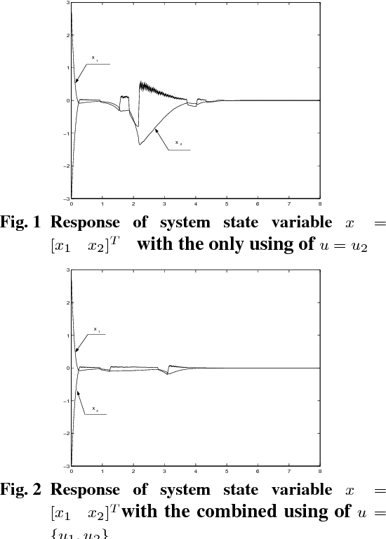 Fig. 2 Response of system state variable x = [x1 x2]T with the combined using of u = {u1, u2}