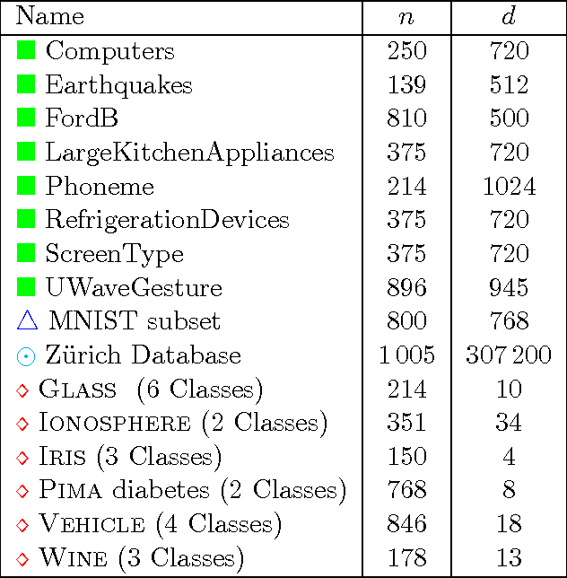 Figure 2 for ADAGIO: Fast Data-aware Near-Isometric Linear Embeddings