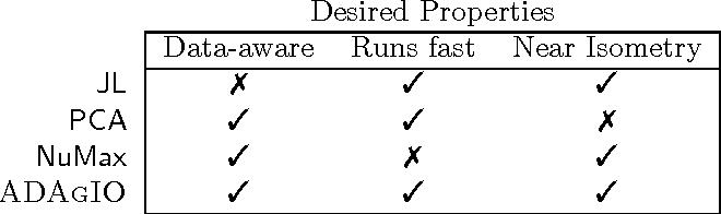 Figure 4 for ADAGIO: Fast Data-aware Near-Isometric Linear Embeddings