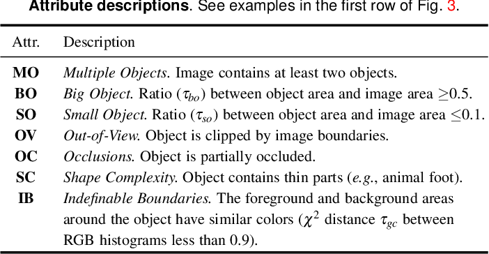 Figure 4 for Concealed Object Detection
