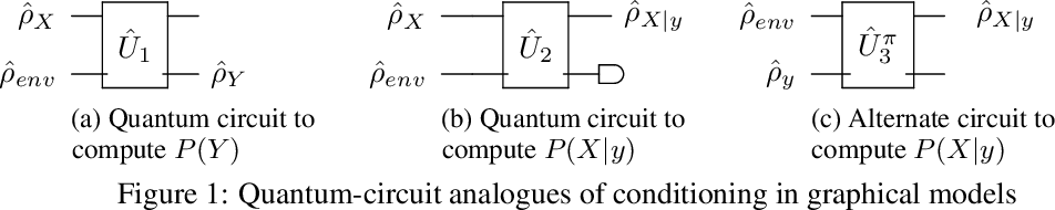 Figure 1 for Learning and Inference in Hilbert Space with Quantum Graphical Models