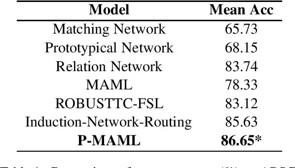 Figure 1 for Improving Few-shot Text Classification via Pretrained Language Representations