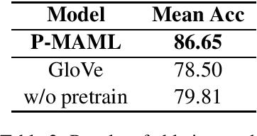 Figure 2 for Improving Few-shot Text Classification via Pretrained Language Representations