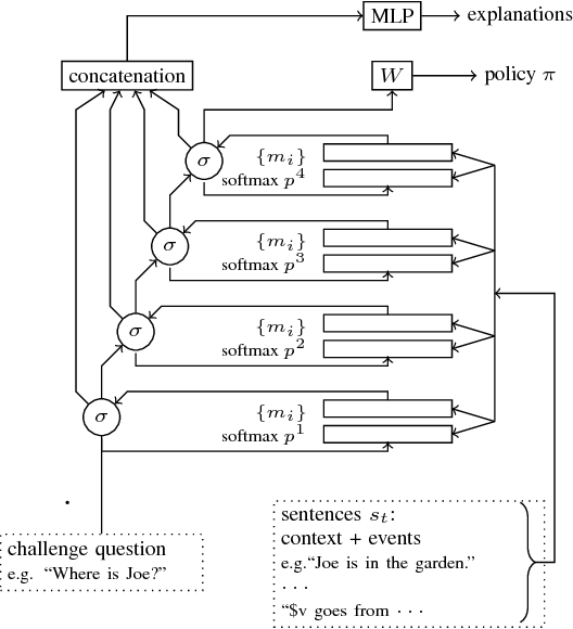 Figure 2 for e-QRAQ: A Multi-turn Reasoning Dataset and Simulator with Explanations