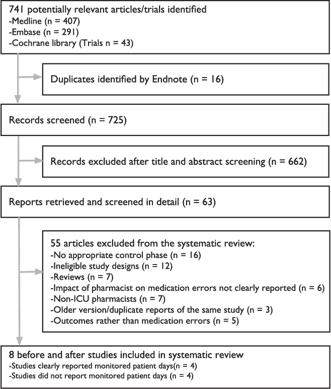 Effect of critical care pharmacist's intervention on medication