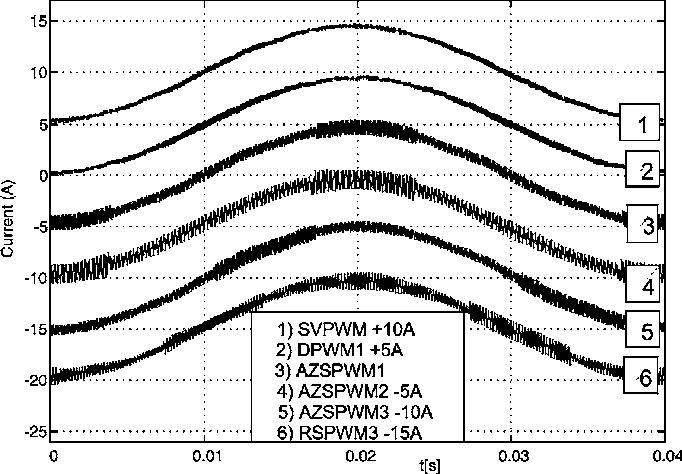 Performance Analysis Of Reduced Common Mode Voltage Pwm Methods And