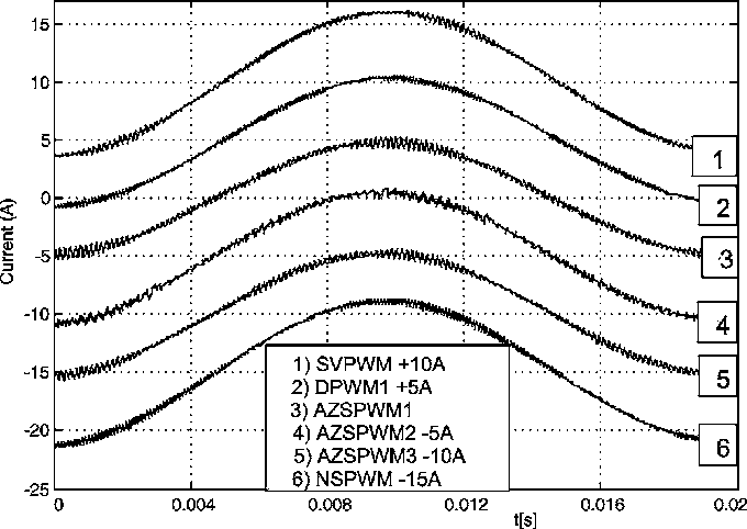 Figure 15 From Performance Analysis Of Reduced Common Mode Voltage