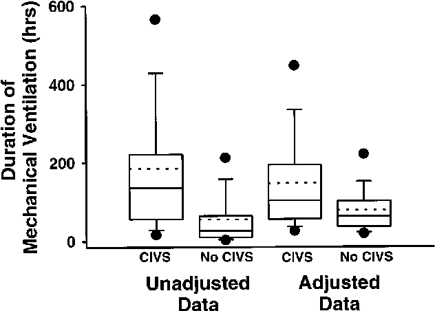 Figure 2. Box plots for the unadjusted and adjusted durations of mechanical ventilation for patients receiving and not receiving continuous IV sedation (CIVS). Boxes represent 25th to 75th percentiles with 50th percentile (solid line) and mean (broken line) values shown within or outside of the boxes. The 10th and 90th percentiles are shown as capped bars, and closed circles mark the fifth and 95th percentiles.