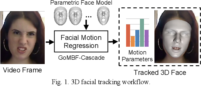 Figure 1 for Real-time 3D Facial Tracking via Cascaded Compositional Learning