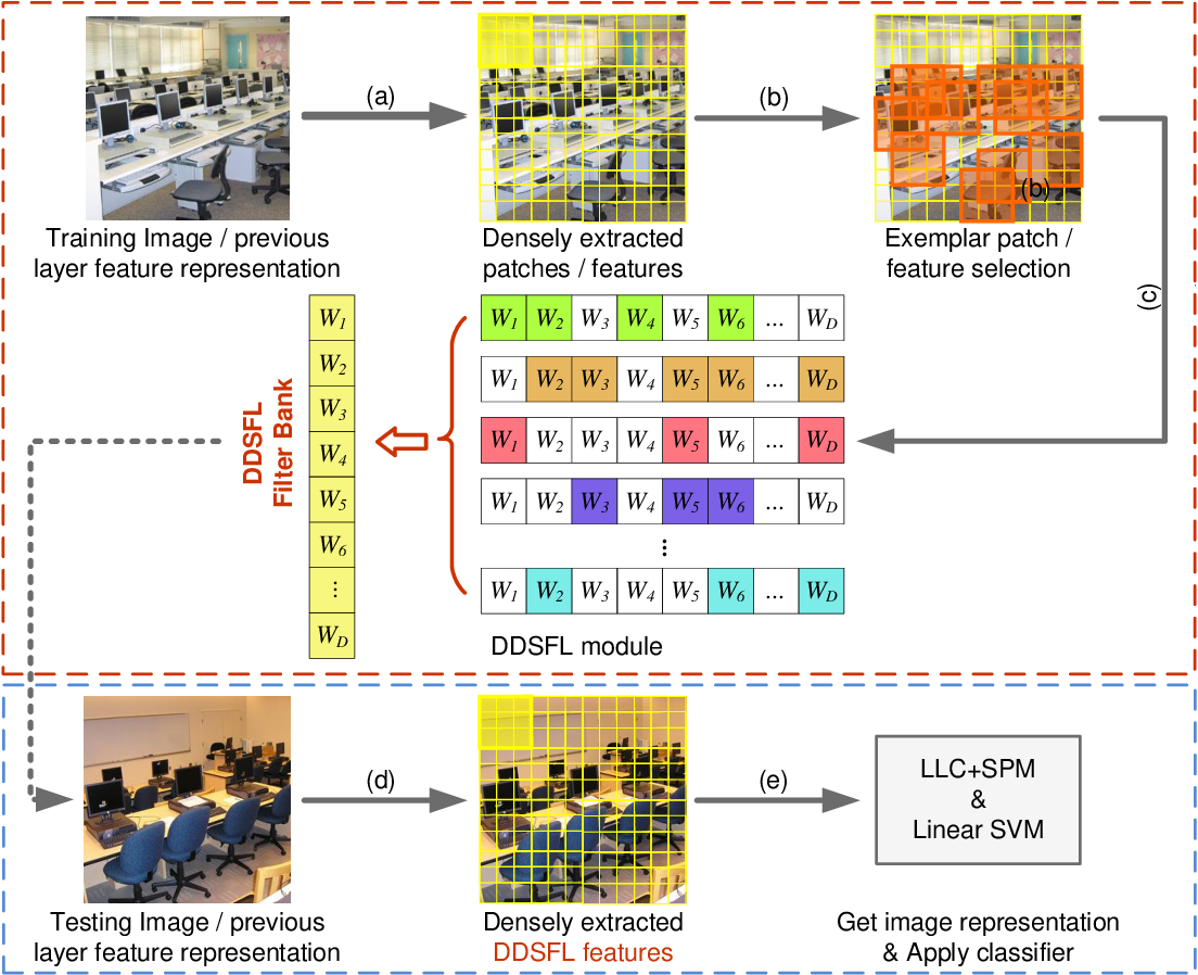 Figure 1 for Exemplar Based Deep Discriminative and Shareable Feature Learning for Scene Image Classification