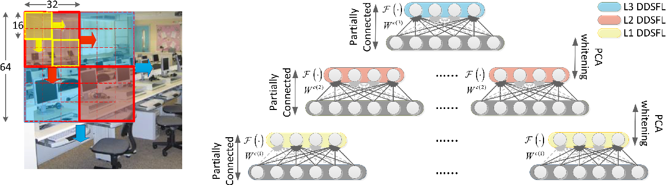 Figure 3 for Exemplar Based Deep Discriminative and Shareable Feature Learning for Scene Image Classification
