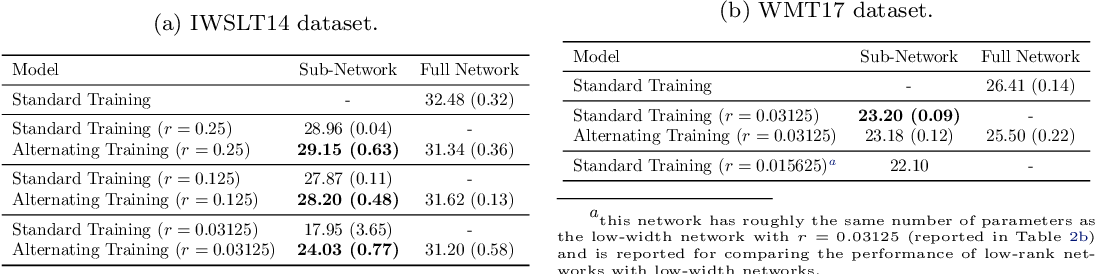 Figure 2 for Simultaneous Training of Partially Masked Neural Networks