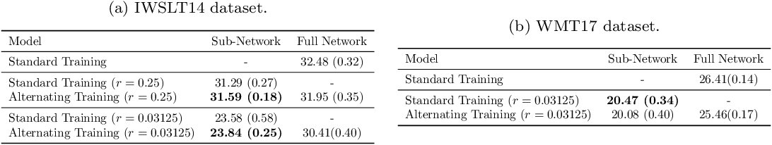 Figure 4 for Simultaneous Training of Partially Masked Neural Networks