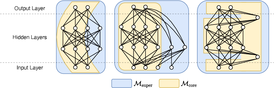 Figure 1 for Simultaneous Training of Partially Masked Neural Networks