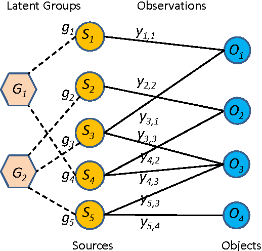 Figure 1 for Learning from Collective Intelligence in Groups