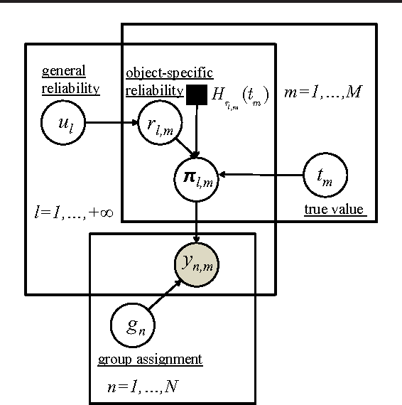 Figure 3 for Learning from Collective Intelligence in Groups