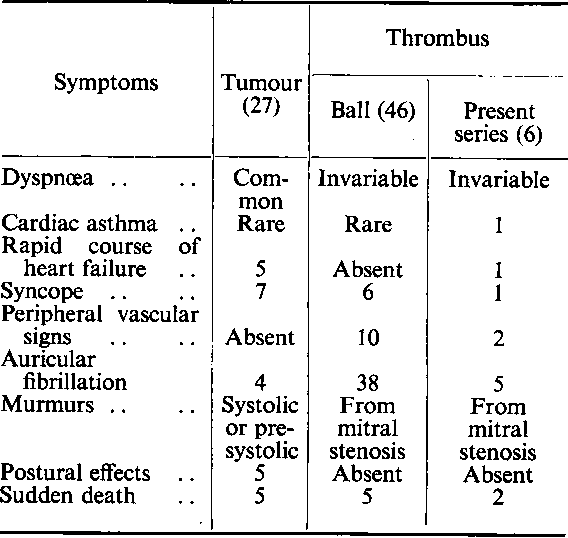 Table I from Mass Thrombus of the Left Auricle By - Semantic Scholar