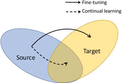 Figure 1 for Continual Learning for Fake Audio Detection