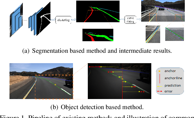 Figure 1 for Focus on Local: Detecting Lane Marker from Bottom Up via Key Point