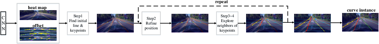Figure 4 for Focus on Local: Detecting Lane Marker from Bottom Up via Key Point