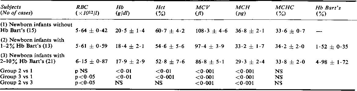 TABLE 1 Red cell indices (meant ± I SD) and statistical evaluation in newborn infants with variable amounts of Hb Bart's