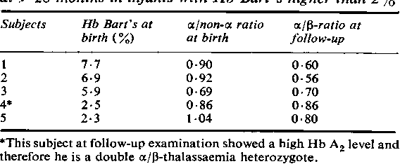 TABLE 2 Globin chain synthesis analysis at birth and at .9-28 months in infants with Hb Bart's higher than 2%