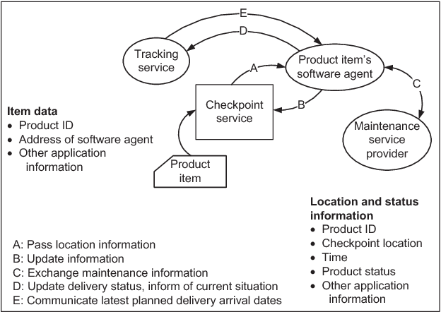 Supply chain product visibility: Methods, systems and