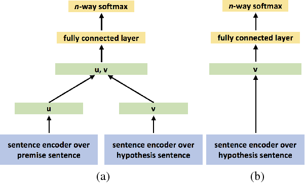 Figure 1 for Hypothesis Only Baselines in Natural Language Inference
