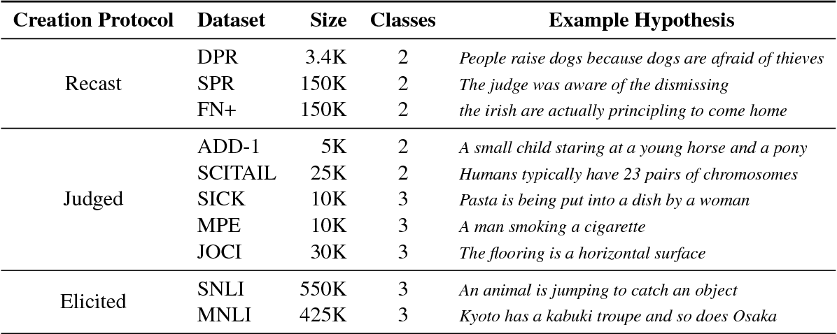 Figure 2 for Hypothesis Only Baselines in Natural Language Inference