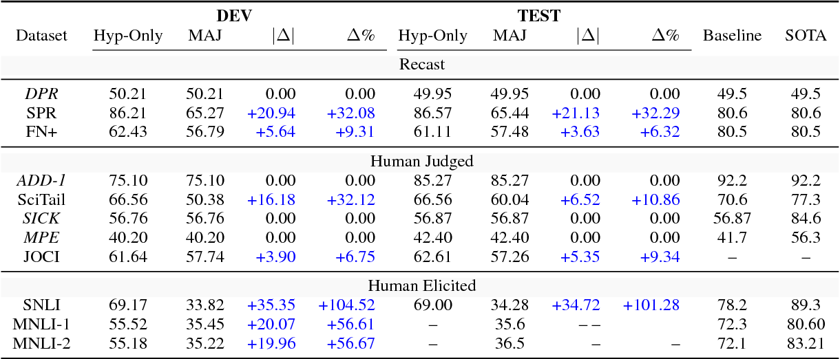 Figure 3 for Hypothesis Only Baselines in Natural Language Inference