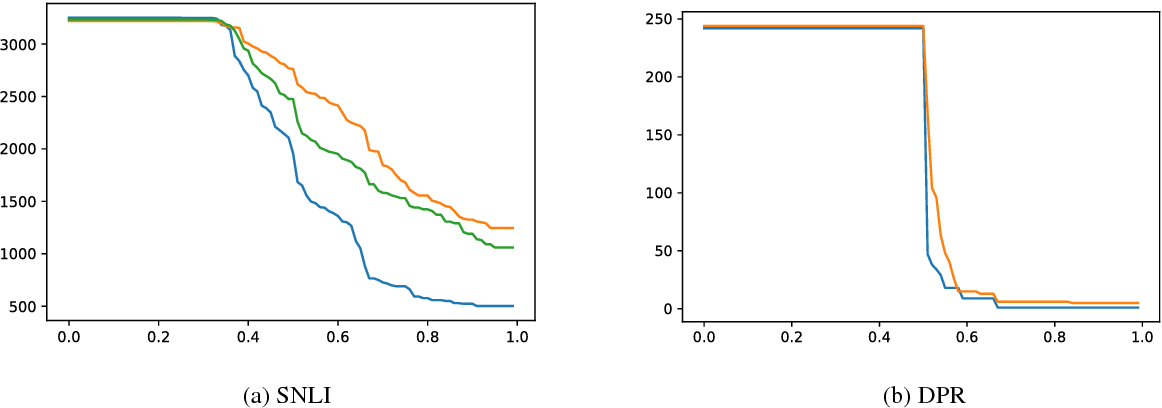 Figure 4 for Hypothesis Only Baselines in Natural Language Inference