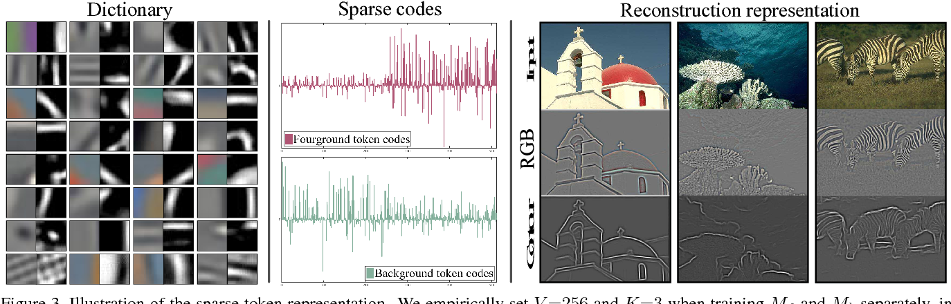 Figure 4 for SemiContour: A Semi-supervised Learning Approach for Contour Detection