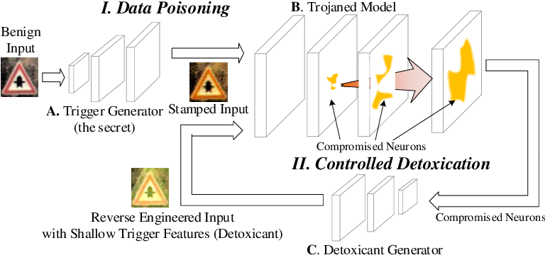 Figure 3 for Deep Feature Space Trojan Attack of Neural Networks by Controlled Detoxification