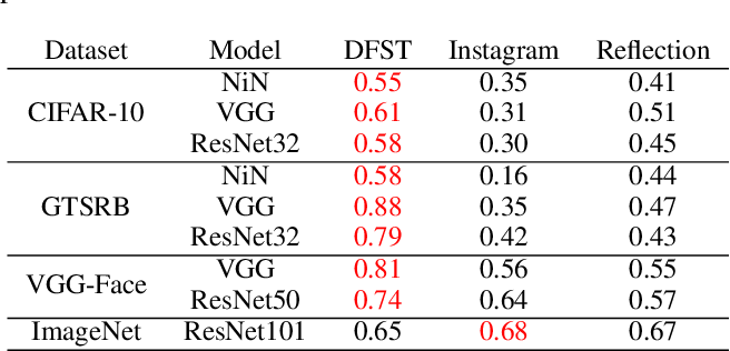 Figure 4 for Deep Feature Space Trojan Attack of Neural Networks by Controlled Detoxification