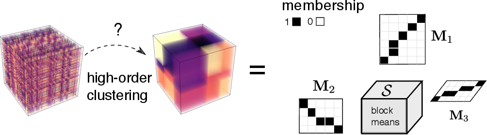 Figure 1 for Exact Clustering in Tensor Block Model: Statistical Optimality and Computational Limit
