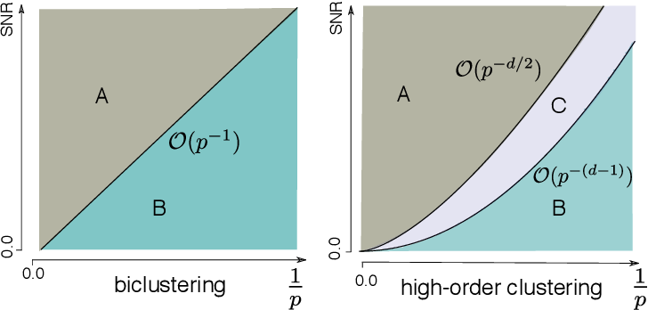 Figure 3 for Exact Clustering in Tensor Block Model: Statistical Optimality and Computational Limit