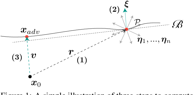 Figure 1 for A geometry-inspired decision-based attack