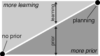 Figure 2 for A survey on policy search algorithms for learning robot controllers in a handful of trials