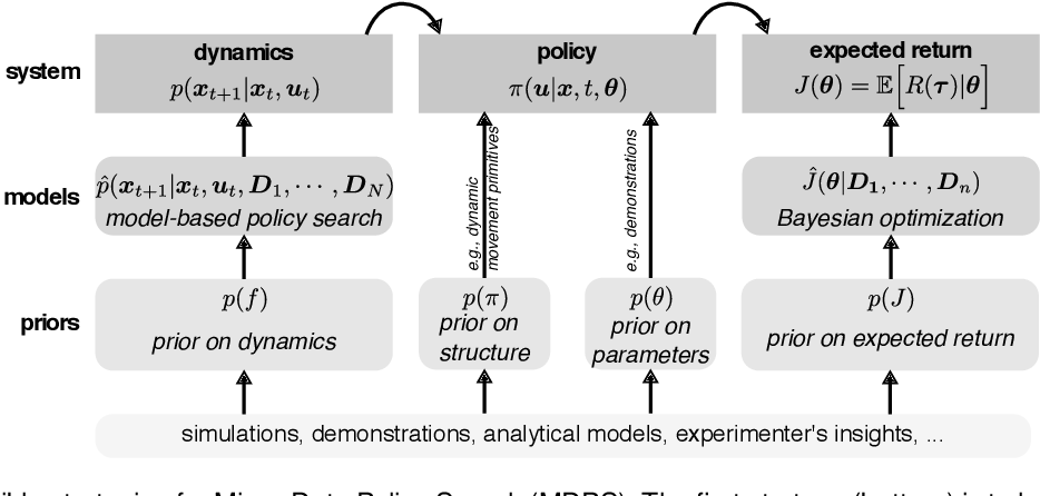 Figure 1 for A survey on policy search algorithms for learning robot controllers in a handful of trials