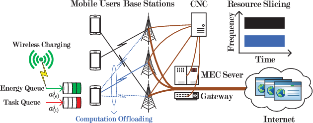 Figure 1 for Optimized Computation Offloading Performance in Virtual Edge Computing Systems via Deep Reinforcement Learning