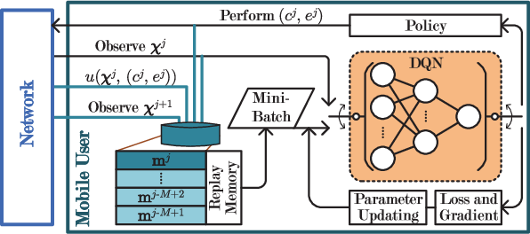 Figure 2 for Optimized Computation Offloading Performance in Virtual Edge Computing Systems via Deep Reinforcement Learning