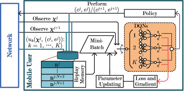 Figure 3 for Optimized Computation Offloading Performance in Virtual Edge Computing Systems via Deep Reinforcement Learning