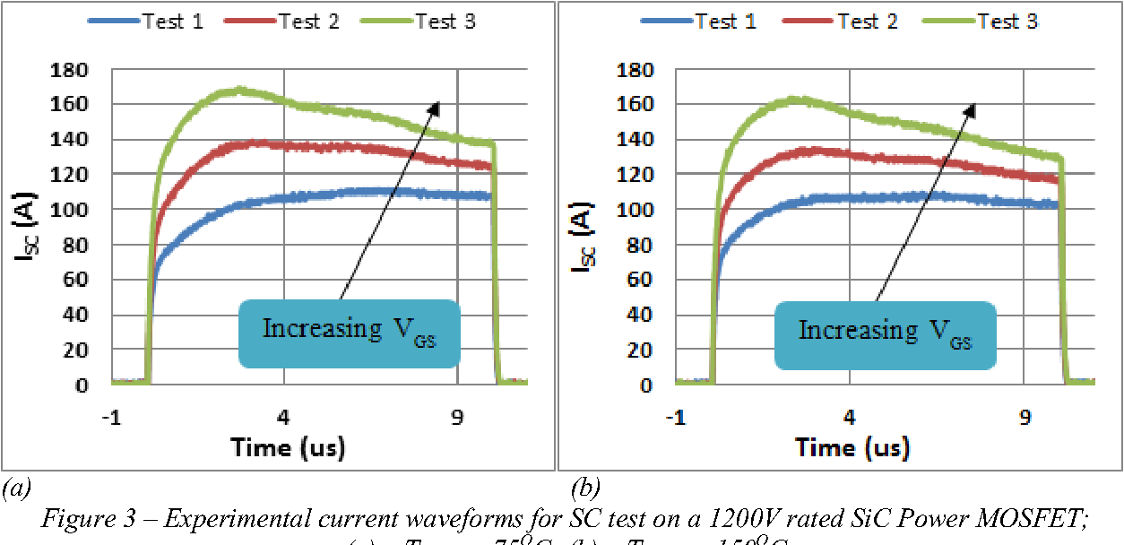 Figure 3 Experimental Current Waveforms For SC Test On A 1200V Rated SiC Power MOSFET