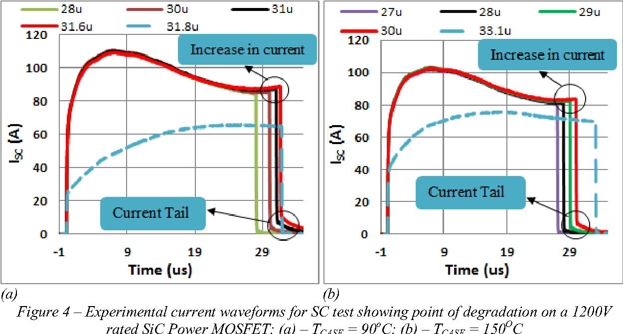 Figure 4 Experimental Current Waveforms For SC Test Showing Point Of Degradation On A 1200V
