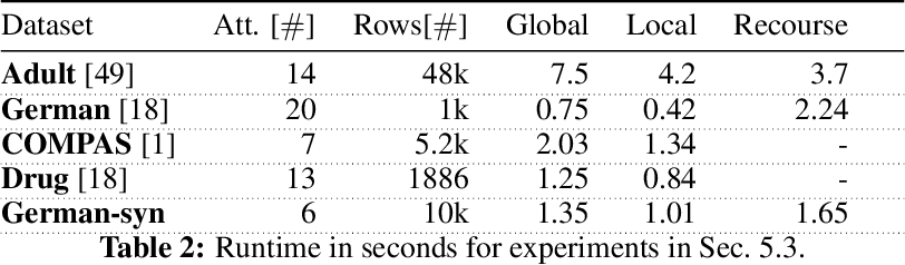 Figure 4 for Explaining Black-Box Algorithms Using Probabilistic Contrastive Counterfactuals