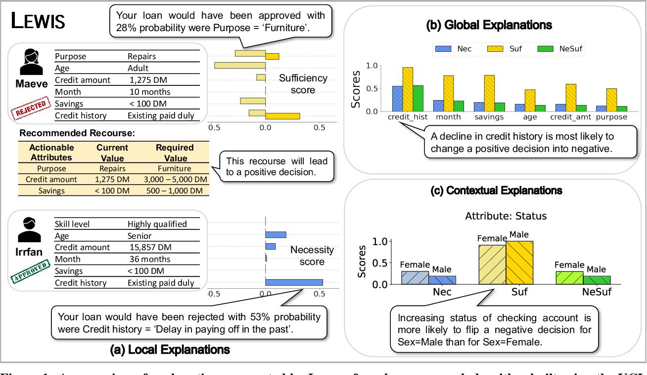 Figure 1 for Explaining Black-Box Algorithms Using Probabilistic Contrastive Counterfactuals
